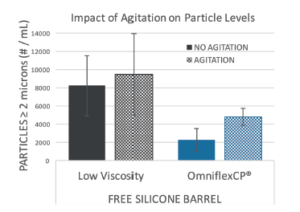 LUBRICIOUS COATINGS TO REDUCE SILICONE OIL & PARTICLE LEVELS