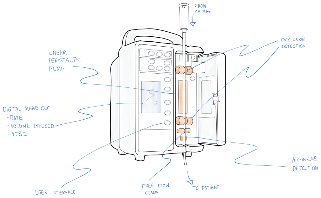 How Safety Features Make Or Break Infusion Pump Design