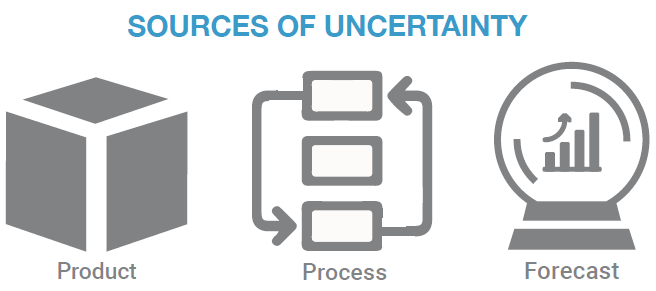 Figure 1: Uncertainty in automation is derived from product, process or forecast.