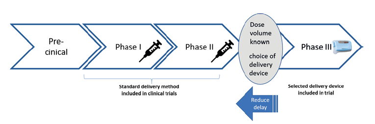Figure 1: The delivery device is often chosen after Phase II, despite the advantages of earlier selection being well known.