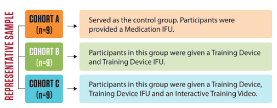 Figure 3: Twenty-seven participants were randomly assigned to one of three cohorts with various training materials.