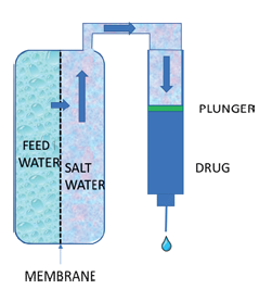 Figure 3: The Subcuject wearable's internal osmotic drive unit uses fluid to push the plunger of a standard drug cartridge.