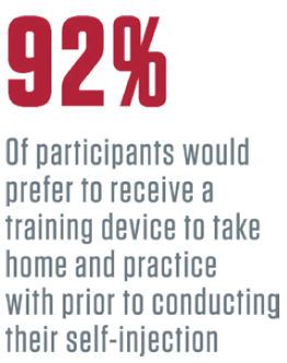 Figure 5: The vast majority of participants stated how important a training device would be to have in the home for practice.