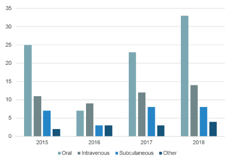 Figure 1: 2015-2018 US FDA novel drug approvals by year and route of administration.