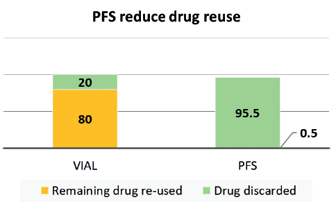 Figure 1: Imaging centre study7 shows 80% imaging agent re-use in vials compared with less than 1% in PFS.