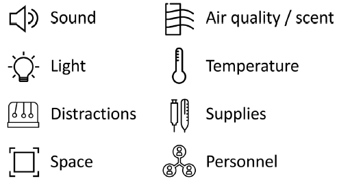 Figure 2: Sample simulation factors.
