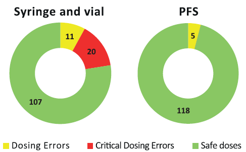 Figure 2: Dosing errors decrease from 31 total errors with vials to five with PFS in pediatric study.8 Critical errors drop from 20 to zero.