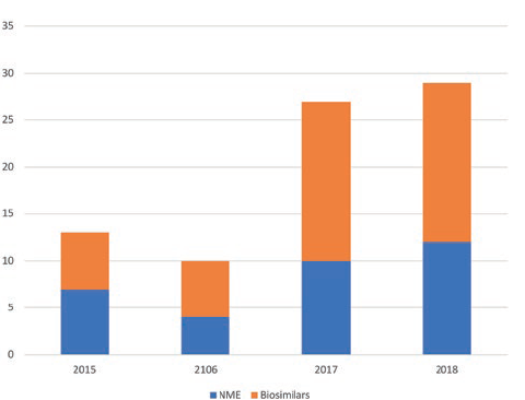 Figure 2: Global SC biologic approvals by year.