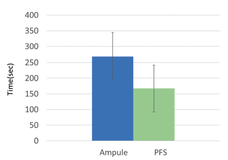 Figure 3: Ampoule preparation took approximately 100 seconds more than when PFS were used (260 seconds versus 157 seconds).10