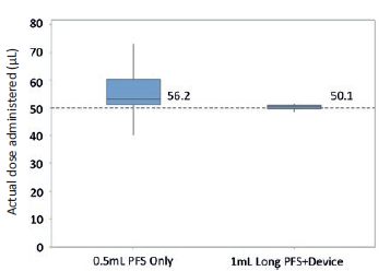 "Figure 3: Boxplot with 95% CI of ophthalmologists (n=21) attempting to inject 50 μL with a 0.5mL PFS only and device + 1 mL ""long"" PFS (n=100) in a lab setting."