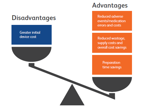 Figure 4: PFS advantages and disadvantages compared with vials. Whilst PFS may cost more upfront, vials are more costly overall.