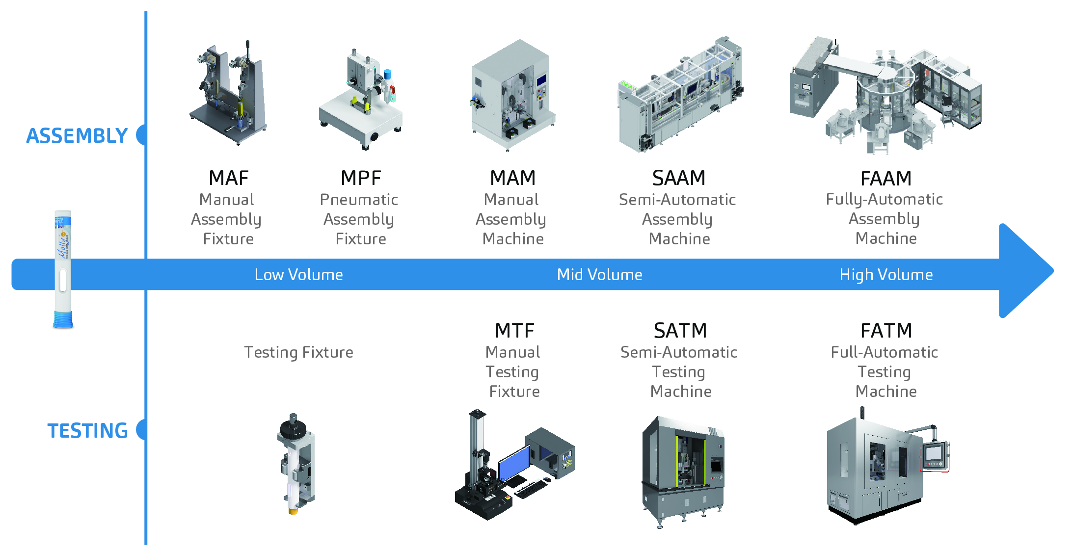 EXPANDING AUTOMATION CAPACITY FOR HIGH AND LOW VOLUMES